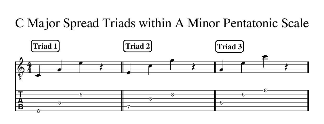 C Major spread Triads within A Minor Pentatonic Scale free online guitar lesson