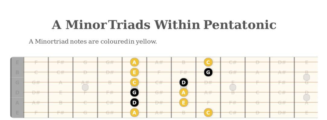 A Minor Triads Pentatonic Diagram Free Guitar lesson online licks lead guitar