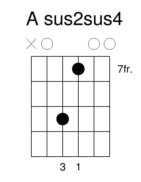 A sus2sus4 guitar chord guitar lessons guitar lesson guitar tuition colchester essex