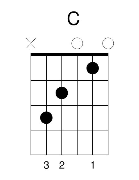 C Major Guitar Chord Ed Sheeran Perfect Guitar Lesson Guitar Tab Chords Lessons