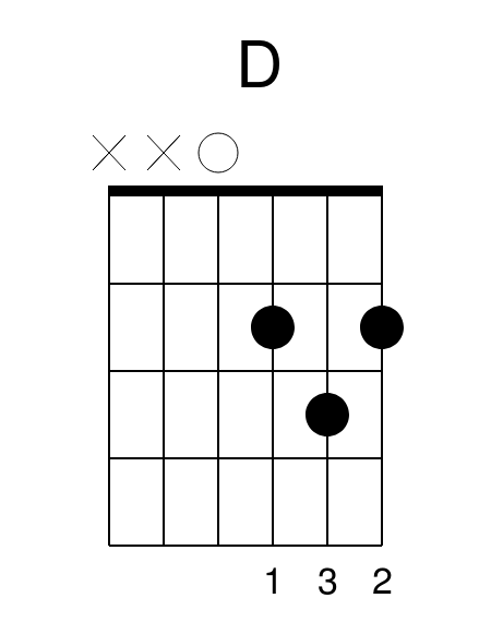 D Major Guitar Chord Ed Sheeran Perfect Guitar Lesson Guitar Tab Chords Lessons