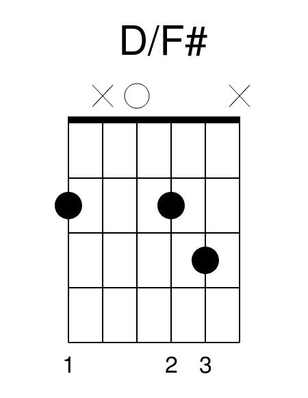 D/F# Guitar Chord Ed Sheeran Perfect Guitar Lesson Guitar Tab Chords Lessons