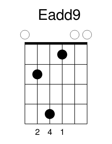 Eadd9 guitar chord guitar lessons guitar lesson guitar tuition colchester essex