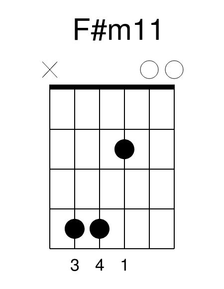 F#m11 guitar chord guitar lessons guitar lesson guitar tuition colchester essex