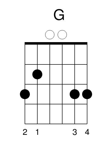 G Major Chord Ed Sheeran Perfect Guitar Lesson Guitar Tab Chords Lessons
